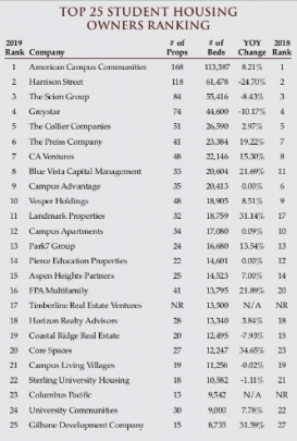 Results and rankings of the Top 25 Owners in Student Housing is shown